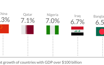 Nigeria Listed as One of the Fastest Growing Economies for 2015