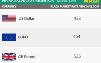 Naira crashes again as dollar scarcity persists, checkout new rate