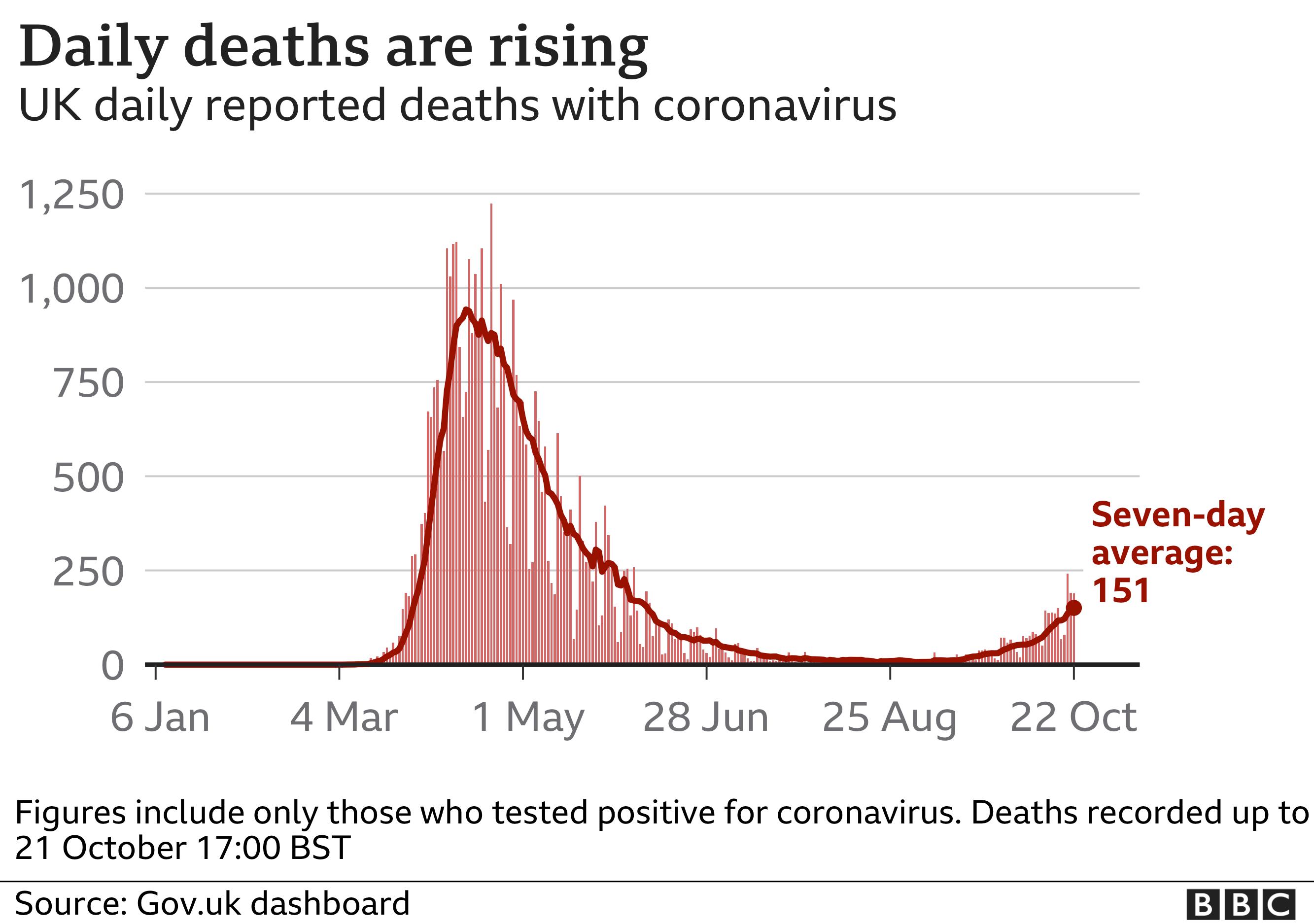 Deaths chart